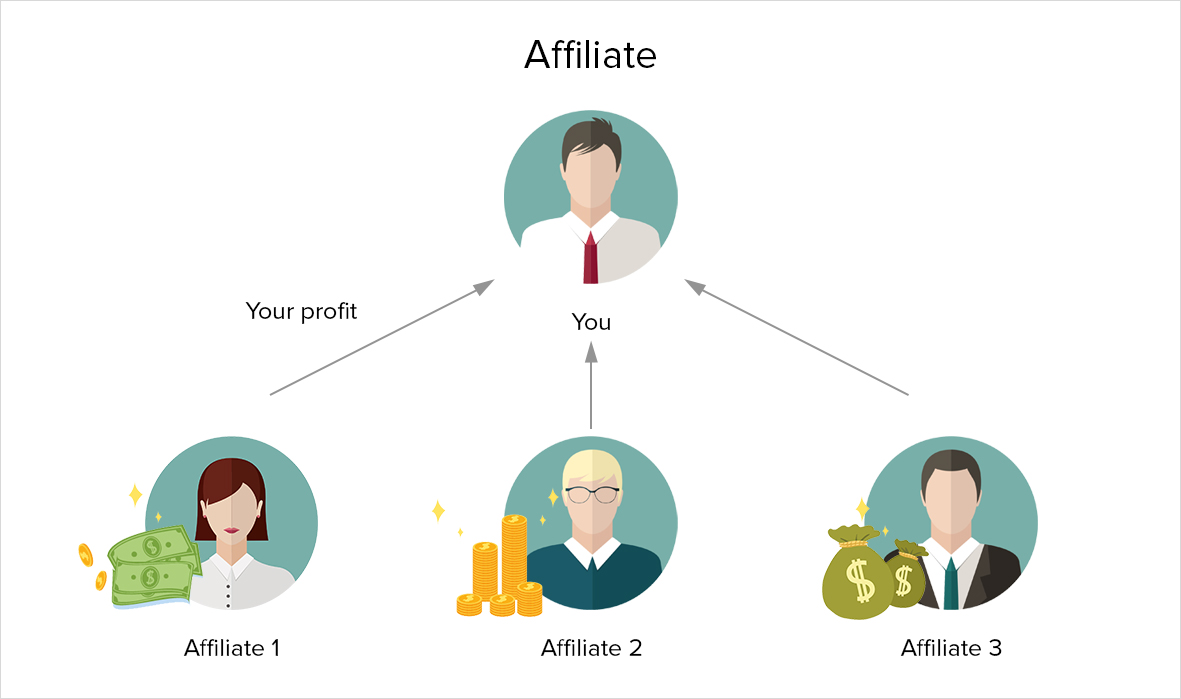 Multi-Tier Affiliate Marketing
